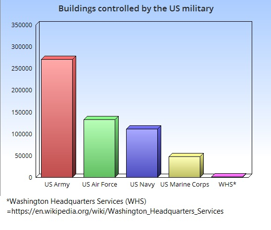 buildings-us-military