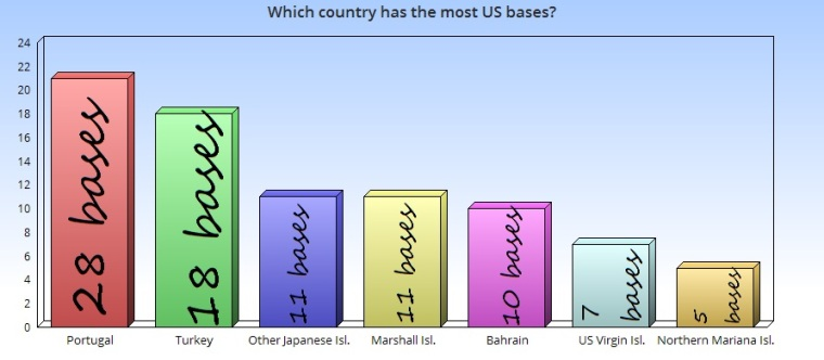 which-country-us-troops-2
