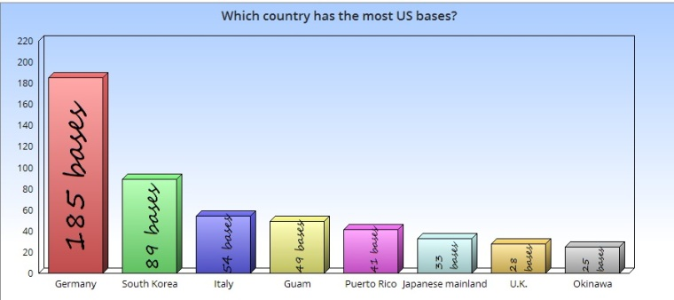 which-country-us-troops